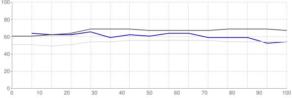 Percent of median household income going towards median monthly gross rent in Sebastian Florida
